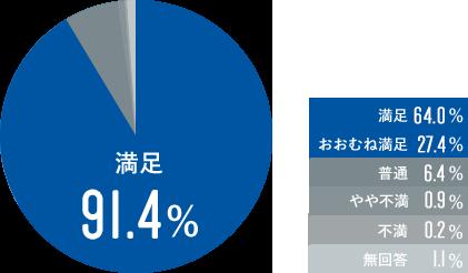 オーナー満足度グラフ:満足67.0%、おおむね満足25.8%