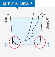 イラスト:隅でさらに節水!