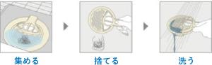 図:集める→捨てる→洗う