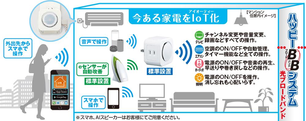 イメージ:今ある家電をIoT化