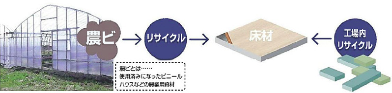 イメージ:リサイクル性能